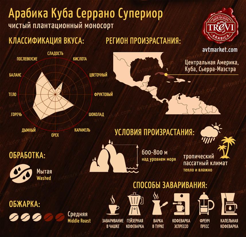 Кофе в зёрнах Арабика Куба Серрано Супериор 500 г