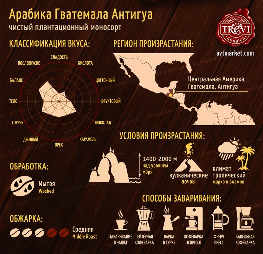 Кофе в зёрнах Арабика Гватемала Антигуа 500 г