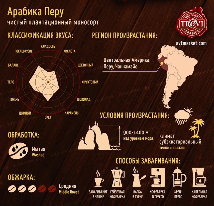 Кофе в зёрнах Trevi Арабика Перу 500 г