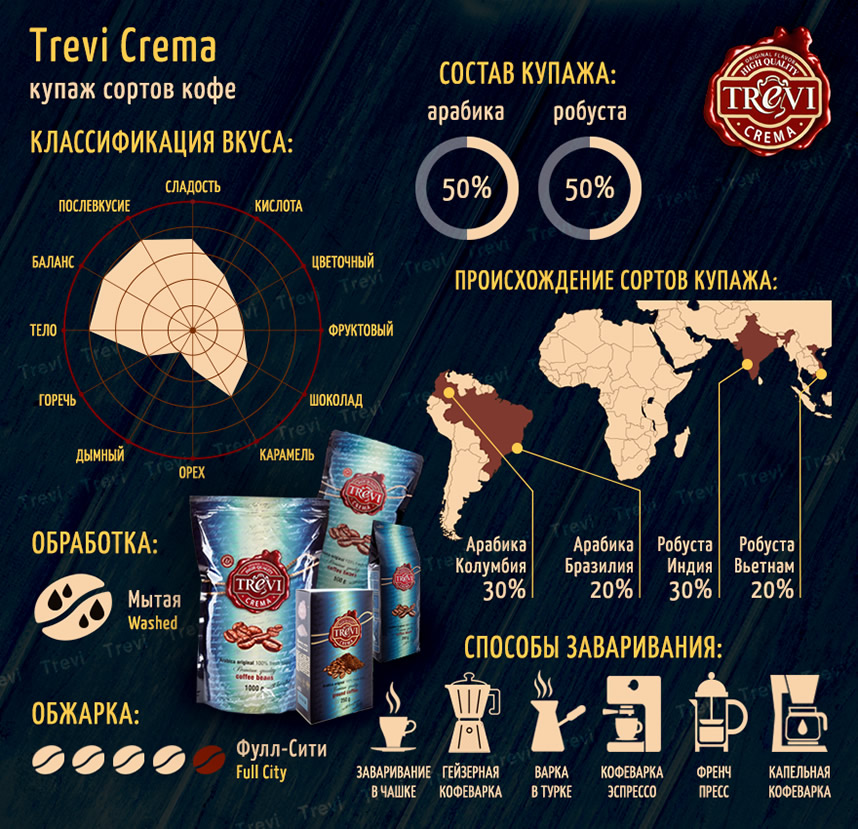 Кофе в зёрнах Trevi Crema 250 г