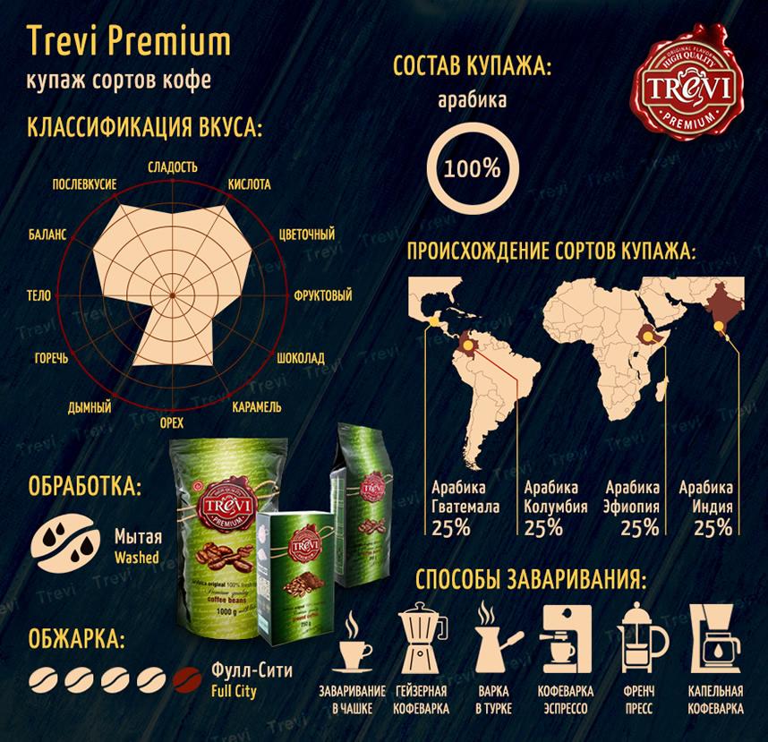 Кофе в зёрнах Trevi Premium 250 г