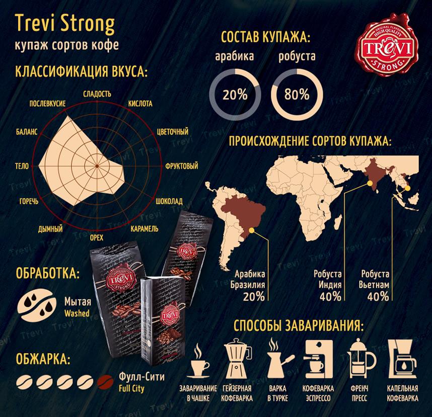 Кофе в зёрнах Trevi Strong 250 г