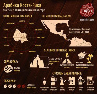 Стоимость Кофе в зёрнах Trevi Арабика Коста Рика 500 г