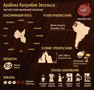 Цена Кофе в зёрнах Trevi Арабика Колумбия Эксельсо 1 кг