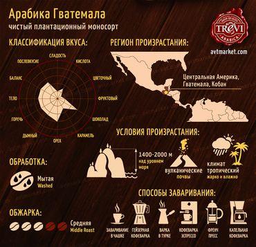 Стоимость Кофе в зёрнах Trevi Арабика Гватемала 1 кг