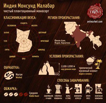 Стоимость Кофе в зёрнах Trevi Арабика Индия Монсунд Малабар 1 кг