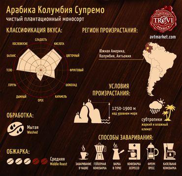 Стоимость Кофе в зёрнах Trevi Арабика Колумбия Супремо 500 г
