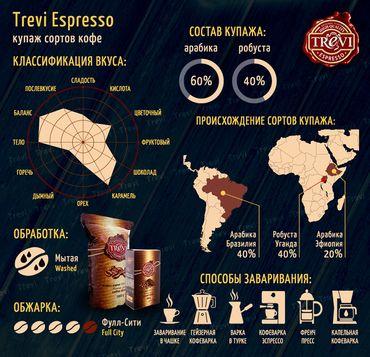 Цена Кофе в зёрнах Trevi Espresso 1 кг