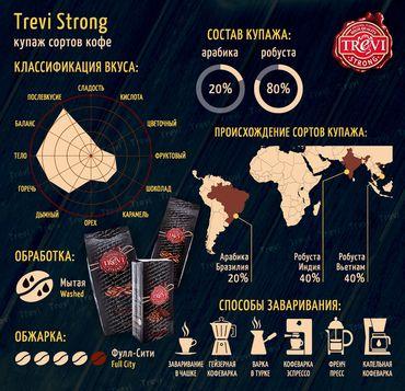 Цена Кофе в зёрнах Trevi Strong 250 г